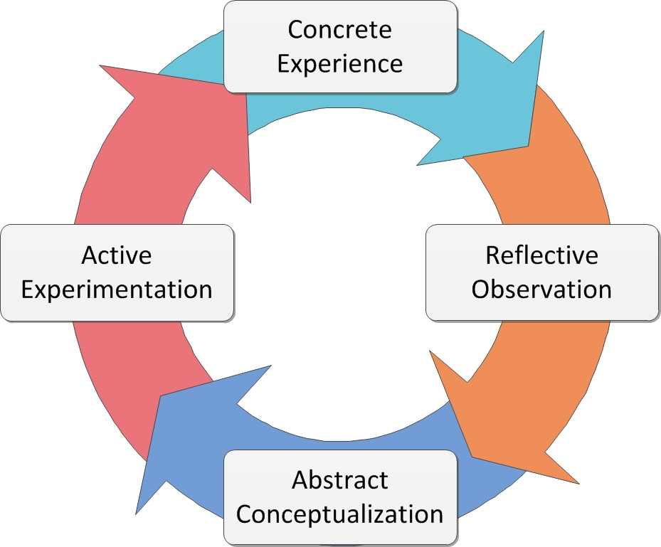 an overview of the role of experience in the learning process Experiential learning is the process of learning through experience, and is more specifically defined as learning through reflection on doing hands-on learning is a form of experiential learning but does not necessarily involve students reflecting on their product.